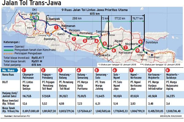 JALAN TOL : Pengoperasian Trans-Jawa Baru 50%