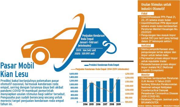 IZIN OPERASIONAL : Otomotif Siap Lanjut Produksi