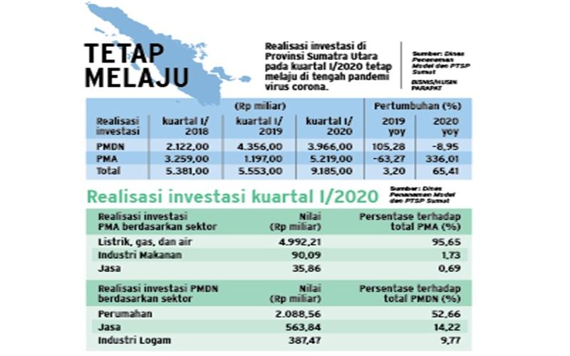 REALISASI KUARTAL I/2020 : Investasi Asing Dominasi Sumut