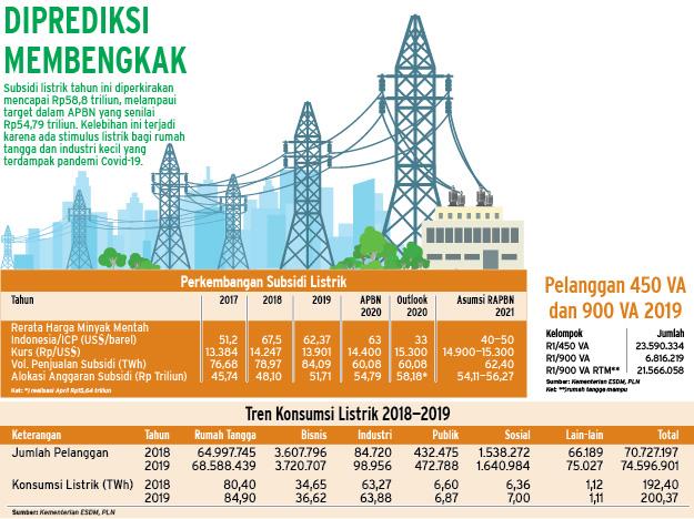 RENCANA ANGGARAN ENERGI : Subsidi Listrik 2021 Bisa Lebih Rendah