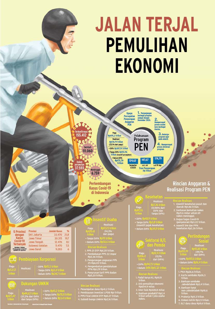 PENYERAPAN ANGGARAN PEN : Jalan Terjal Pemulihan Ekonomi