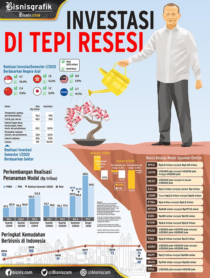 PENANAMAN MODAL : Investasi di Tepi Resesi
