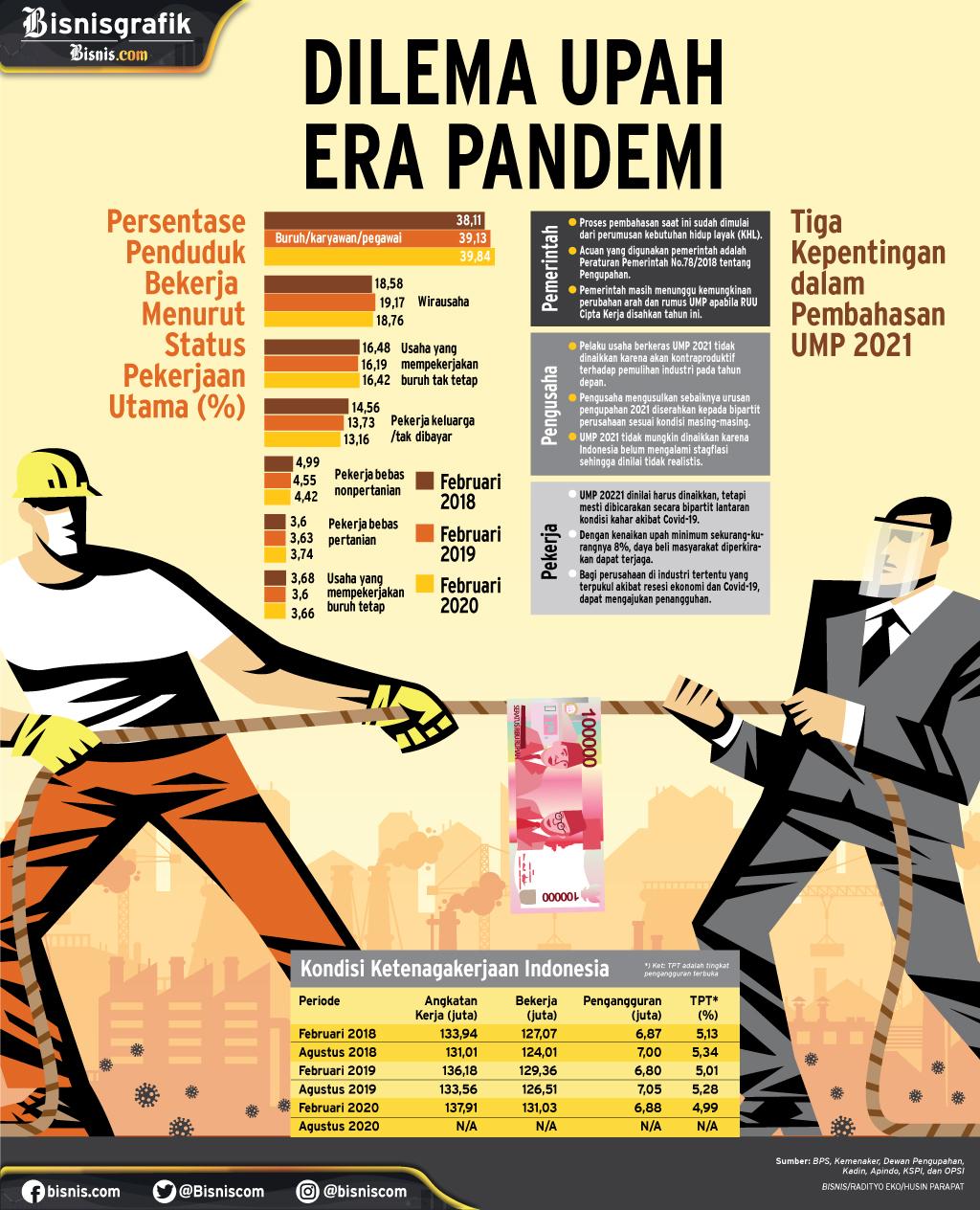 UPAH MINIMUM 2021 : Dilema Upah Era Pandemi