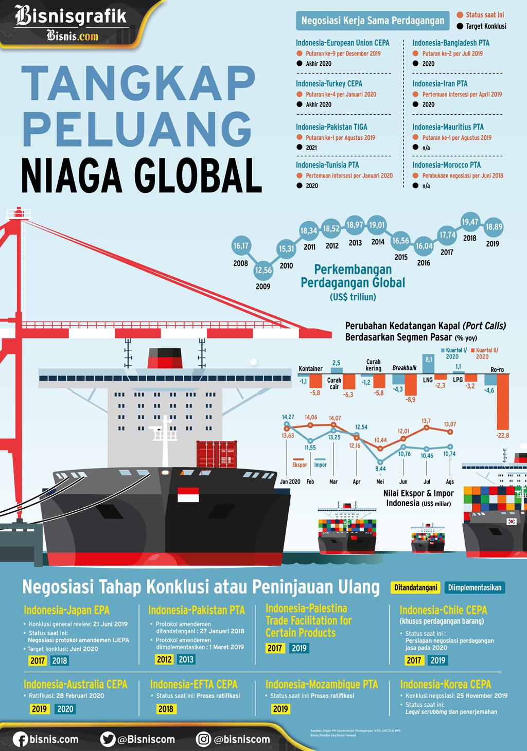 KINERJA PERDAGANGAN INDONESIA : Tangkap Peluang Niaga Global