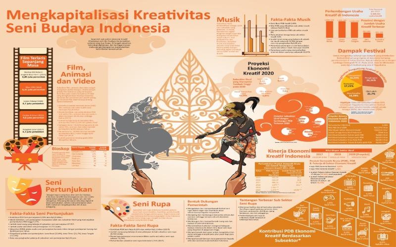 ERA BARU MENIKMATI SENI : Kontribusi Festival & Ekonomi Kreatif