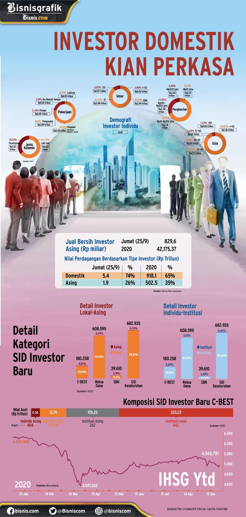 INDEKS HARGA SAHAM GABUNGAN :  Investor Domestik Kian Perkasa