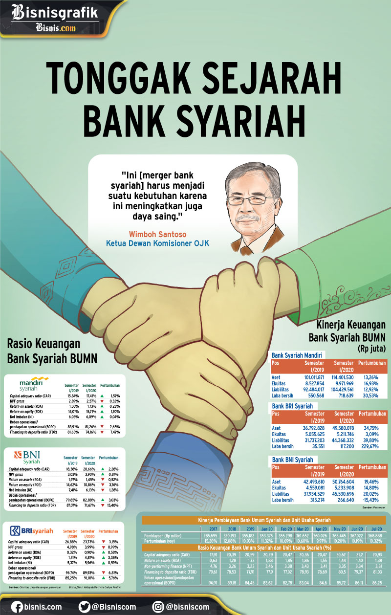 INDUSTRI PERBANKAN : Tonggak Sejarah Bank Syariah