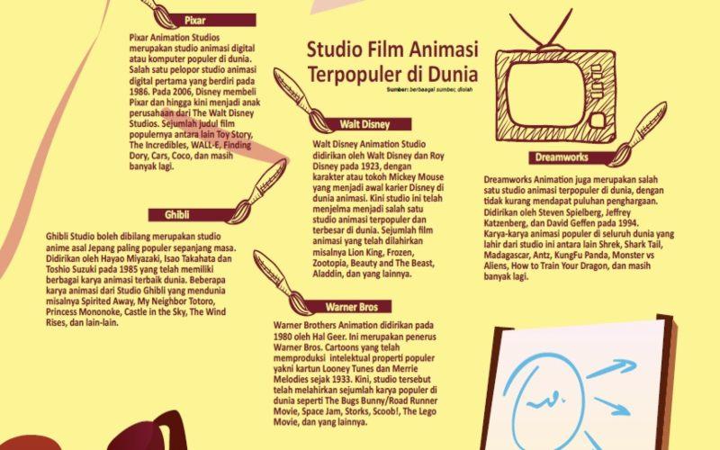BABAK BARU INDUSTRI ANIMASI : Bisnis Animasi Kian Fantastis