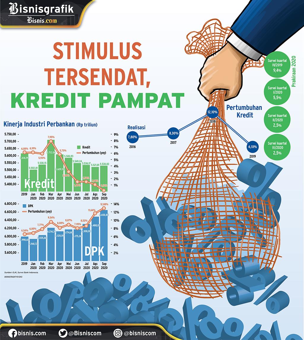 FUNGSI INTERMEDIASI PERBANKAN : Stimulus Tersendat, Kredit Pampat