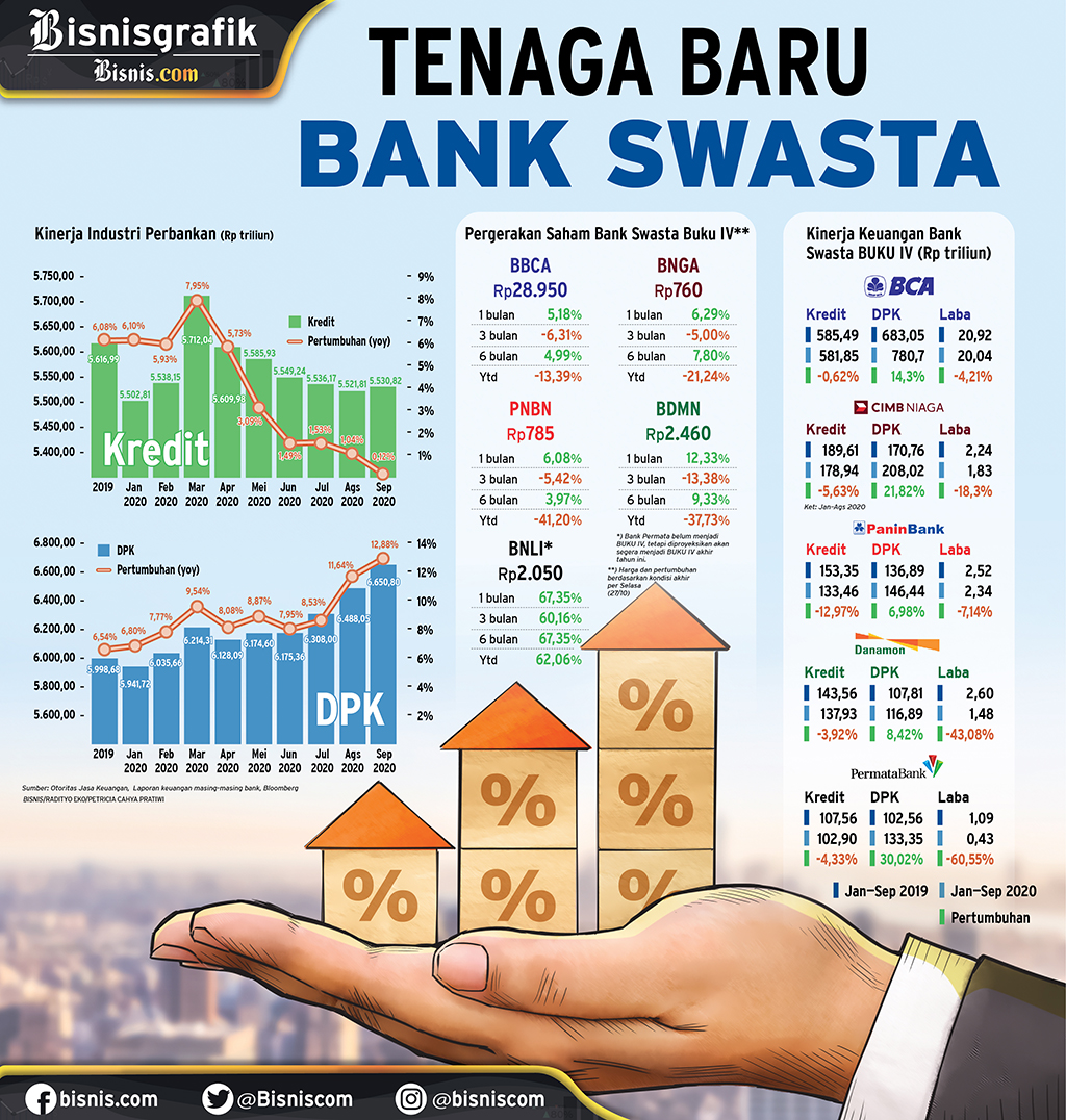 INDUSTRI PERBANKAN : Tenaga Baru Bank Swasta