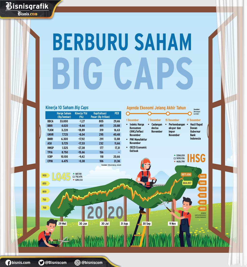 PERIODE WINDOW DRESSING : Berburu Saham Big Caps