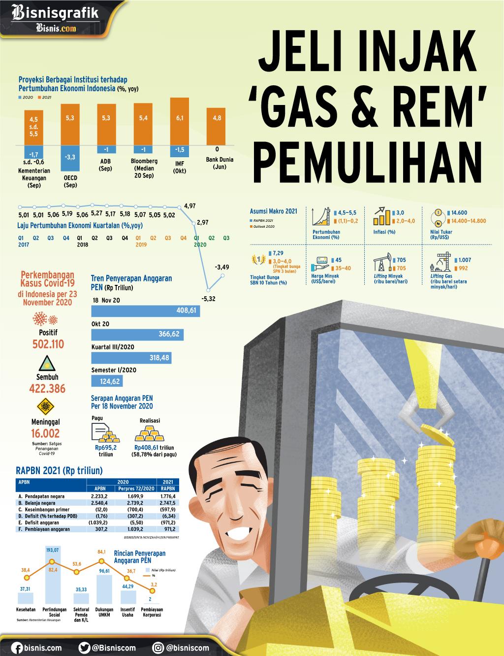 PERTUMBUHAN EKONOMI : Jeli Injak 'Gas & Rem' Pemulihan