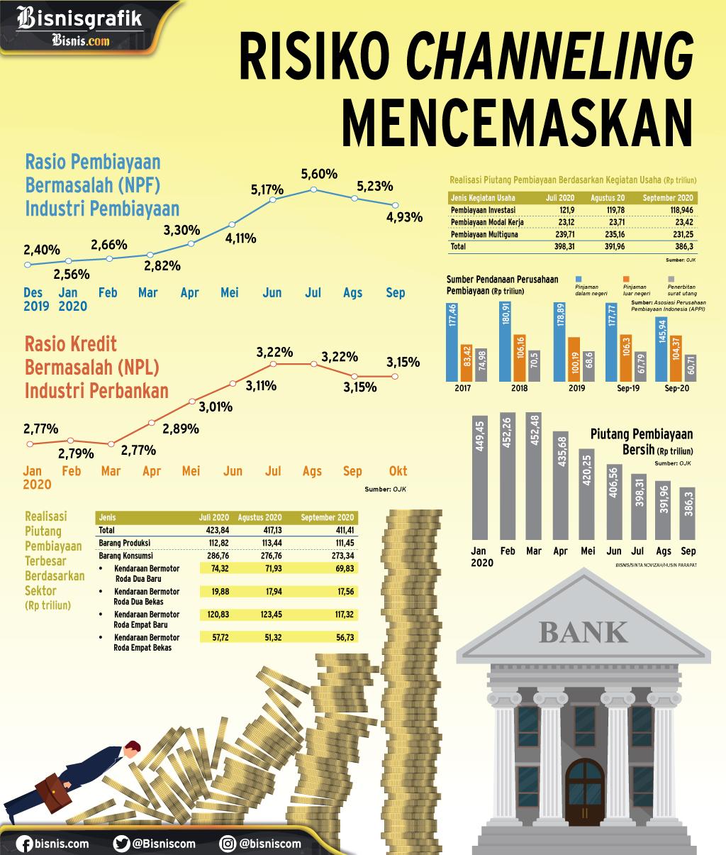 KREDIT BANK PADA MULTIFINANCE : Risiko Channeling Mencemaskan