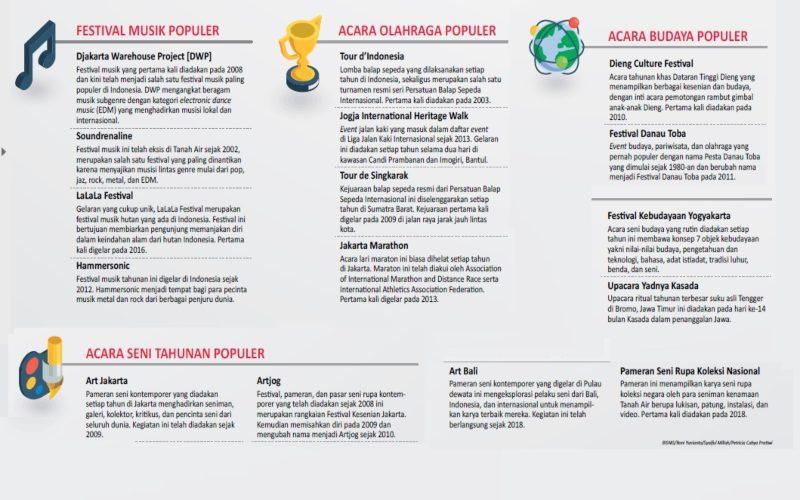 FESTIVAL 2021 : Agenda Thoughtful Indonesia pada Masa Covid-19