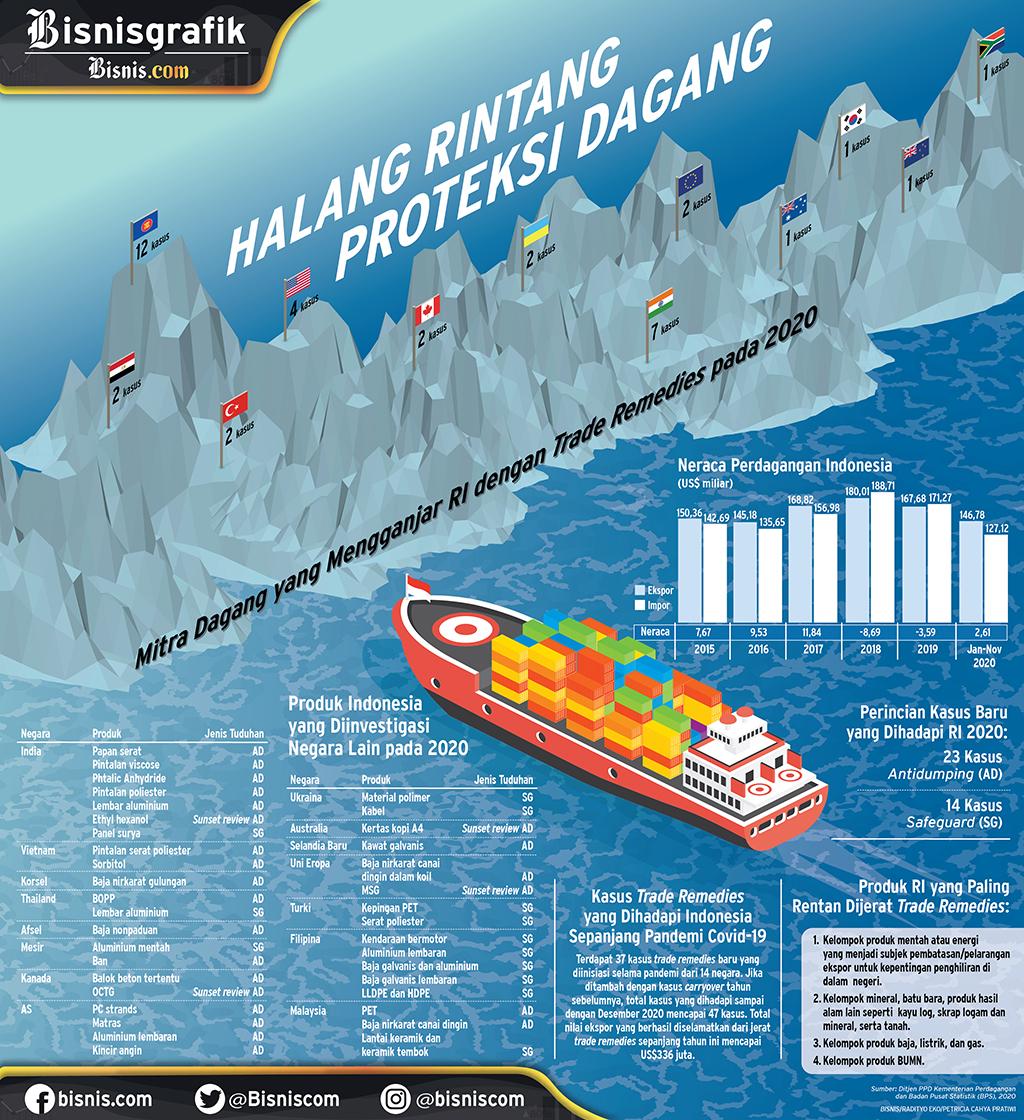 KASUS TRADE REMEDIES : Halang Rintang Proteksi Dagang