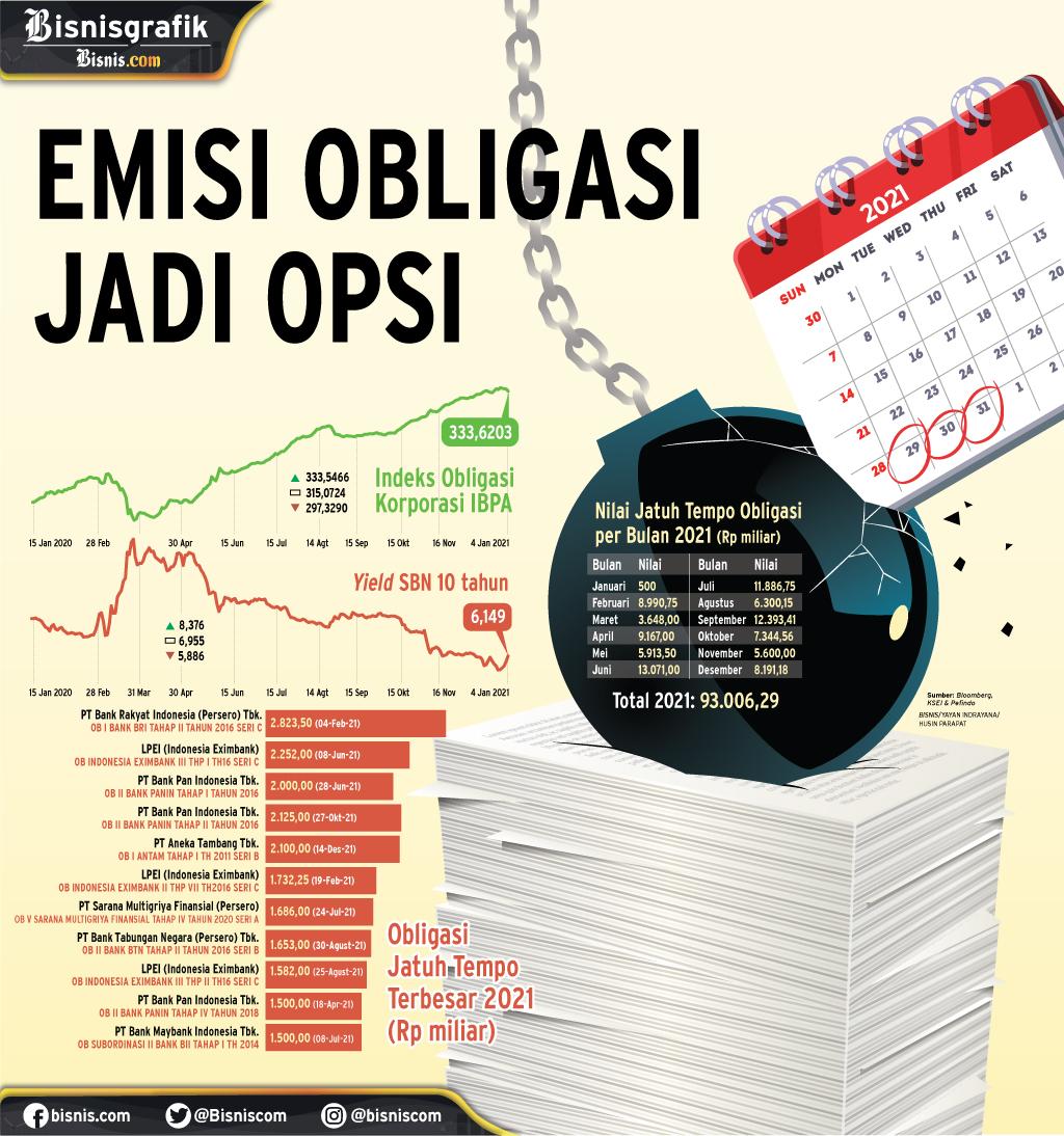 PENGGALANGAN DANA: Emisi Obligasi Jadi Opsi