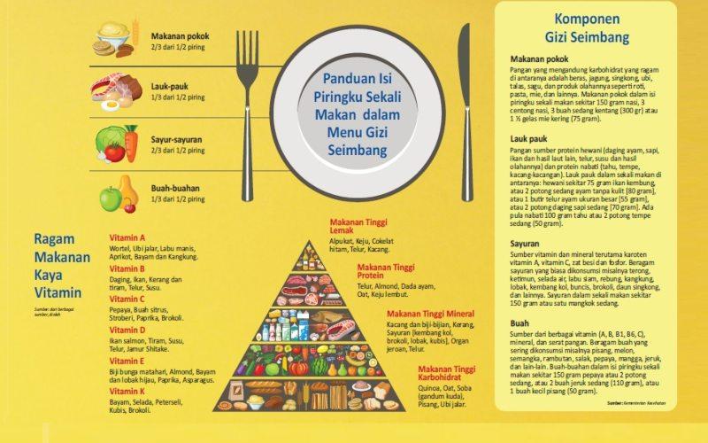 NUTRISI SEIMBANG : Kebutuhan Gizi Lintas Generasi