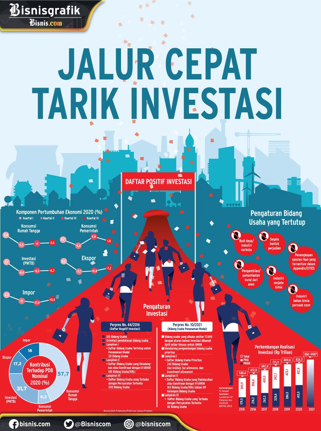 BELEID PENANAMAN MODAL : Jalur Cepat Tarik Investasi
