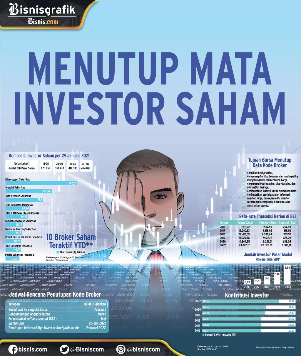 KEBIJAKAN BURSA EFEK INDONESIA : Menutup Mata Investor Saham