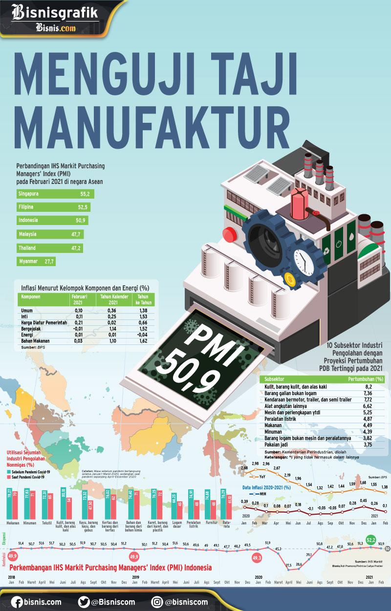 INDEKS MANUFAKTUR INDONESIA : Menguji Taji Manufaktur