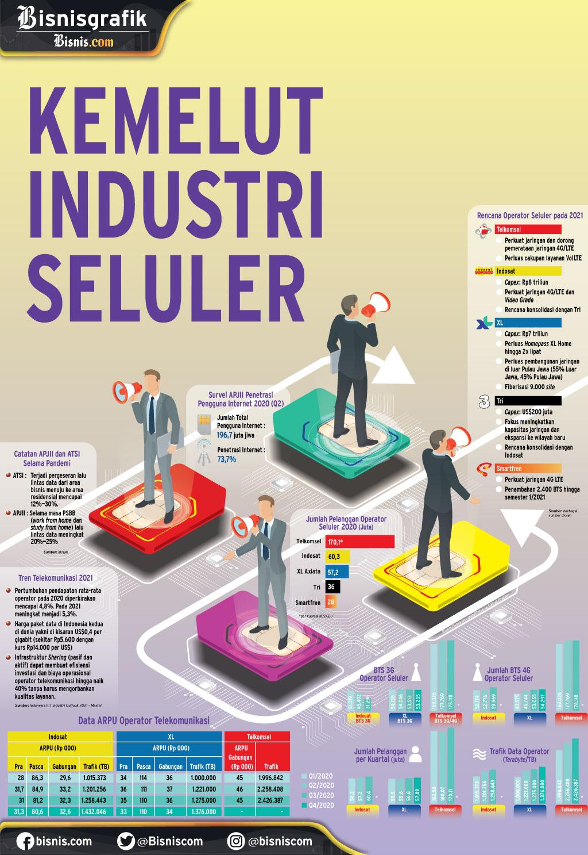 LAYANAN INTERNET BERGERAK : Kemelut Industri Seluler