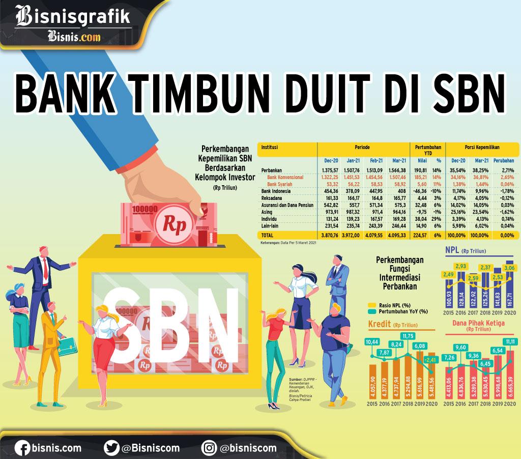 KREDIT BANK : Bank Timbun Duit di SBN