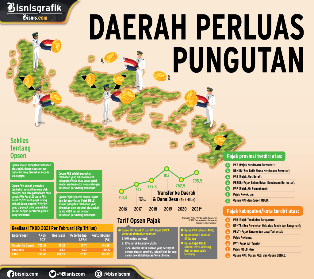 OPSEN PAJAK : Daerah Perluas Pungutan