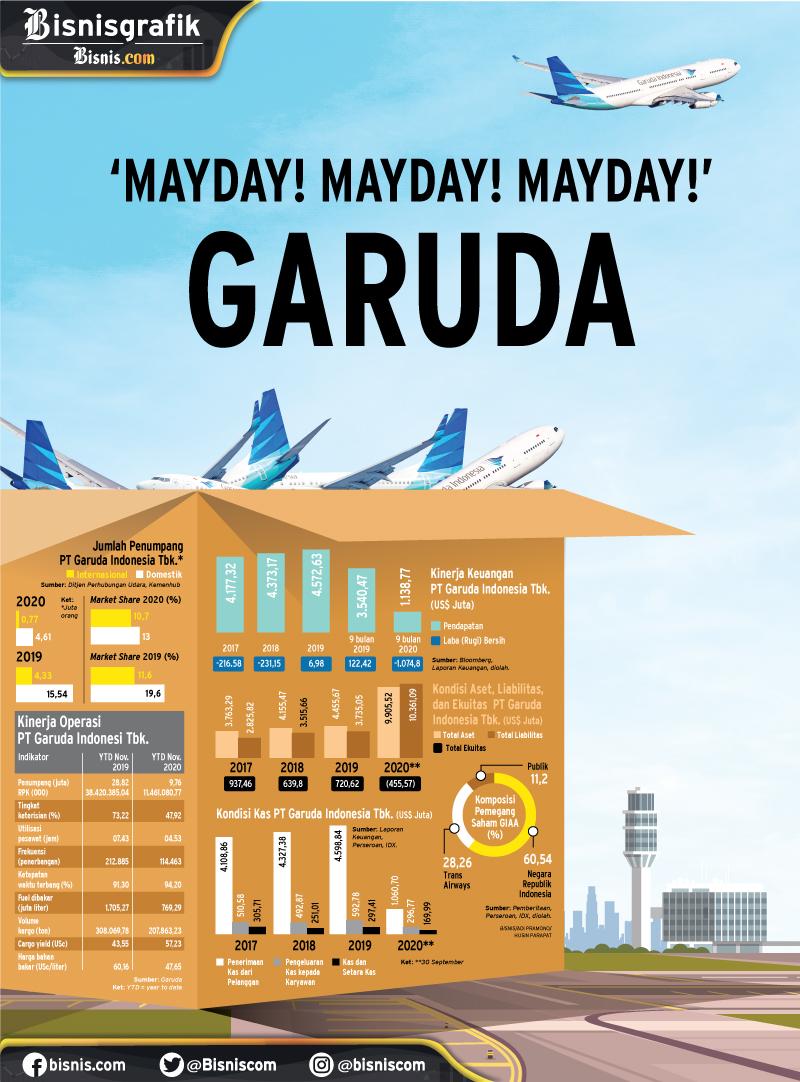 KINERJA KEUANGAN : 'Mayday! Mayday! Mayday!' Garuda