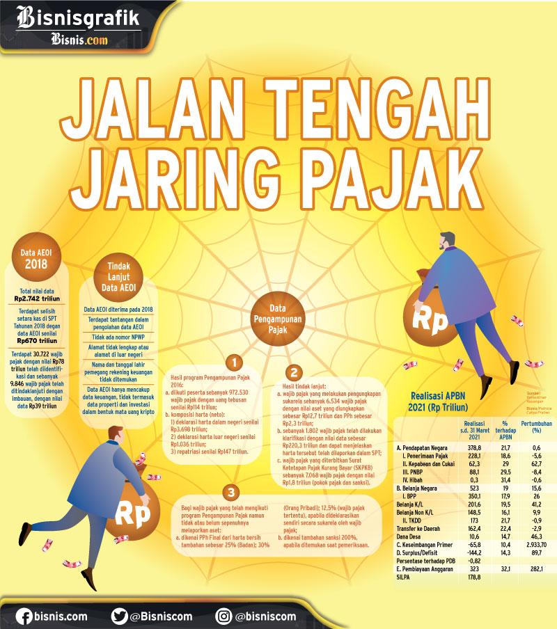 KEBIJAKAN PERPAJAKAN : Jalan Tengah Jaring pajak