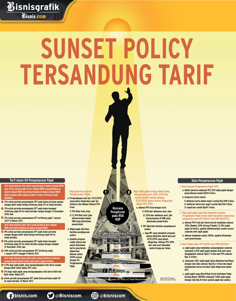 PERPAJAKAN : Sunset Policy Tersandung Tarif