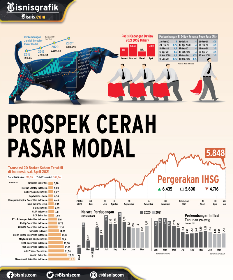 BISNIS BROKER SAHAM : Prospek Cerah Pasar Modal