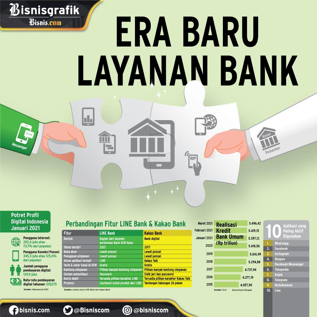 BANK DIGITAL : Era Baru Layanan Bank