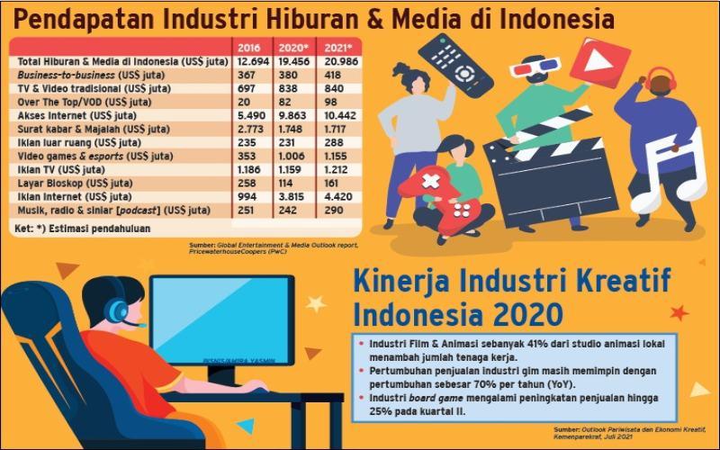 PERTUMBUHAN AKSES INTERNET : Menaruh Harapan Besar di iIdustri Hiburan