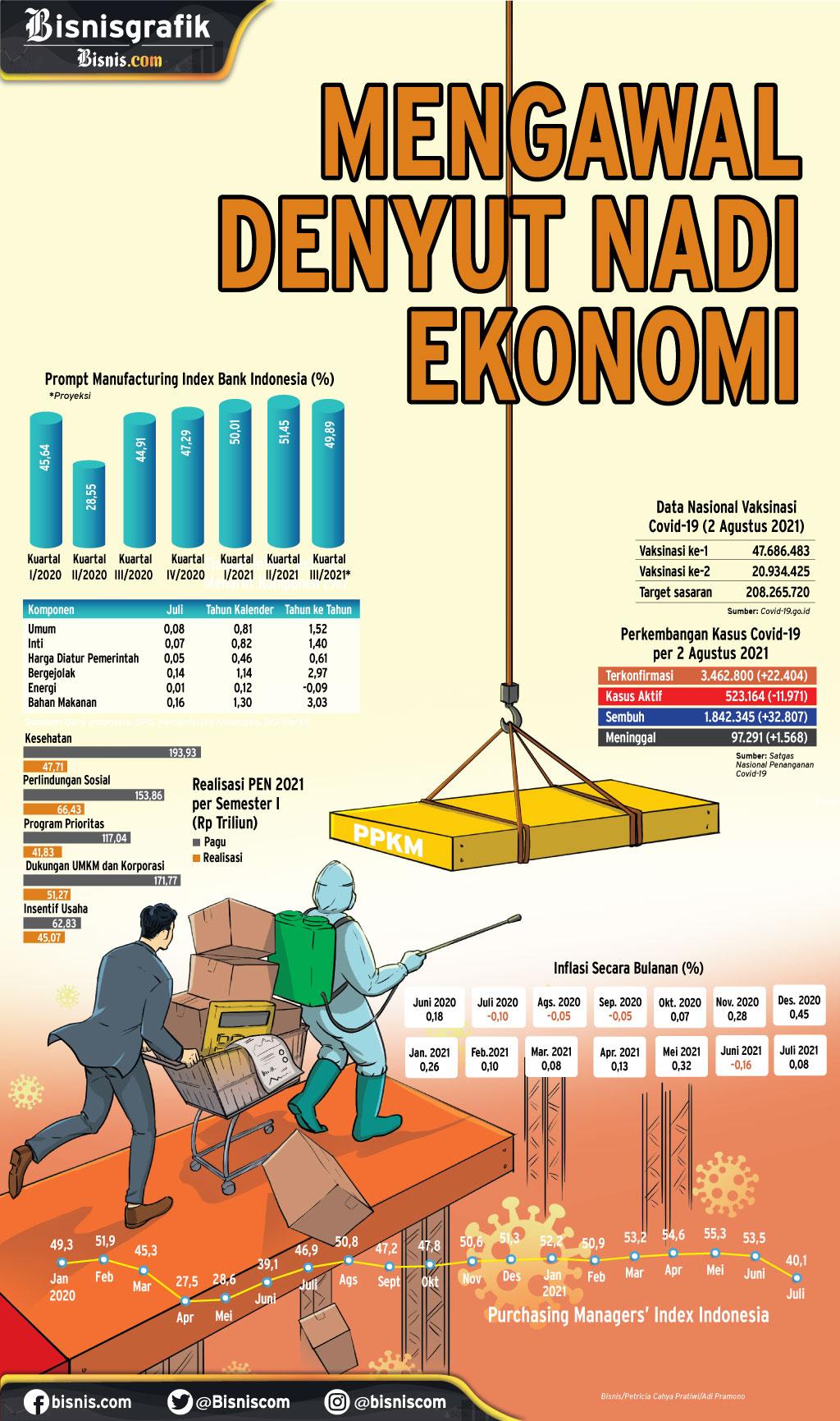 PERPANJANGAN PPKM LEVEL 4 : Mengawal Denyut Nadi Ekonomi