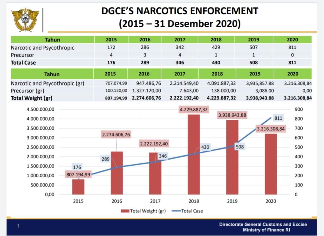Jumlah kasus narkoba yang berhasil diungkap oleh Bea Cukai selama 5 tahun terakhir.