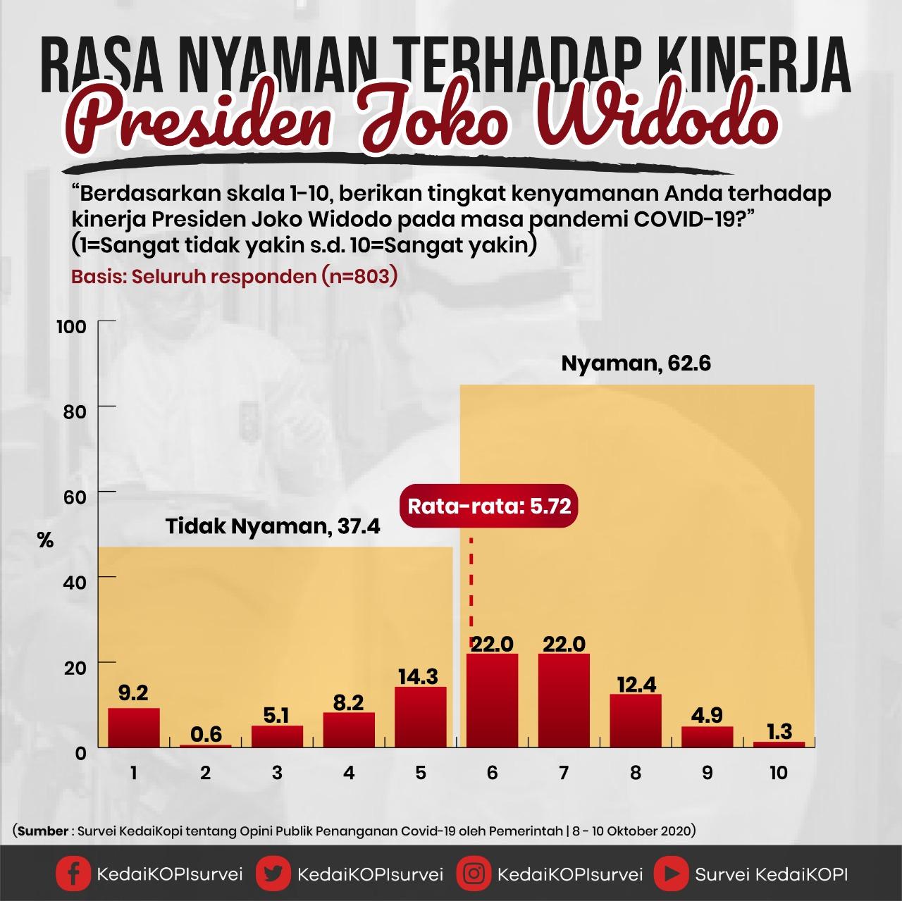 Survei Kinerja Jokowi