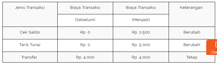 perubahan biaya transaksi di atm link