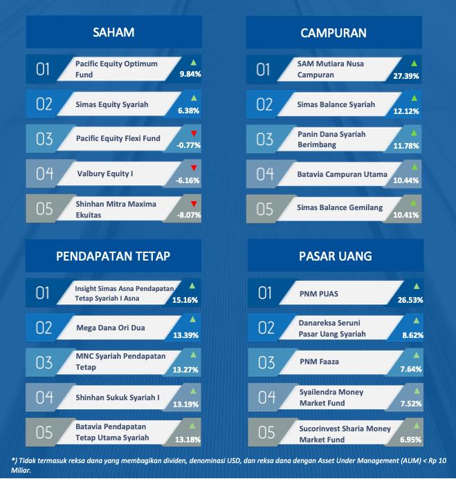 Daftar reksa dana dengan return tertinggi secara tahunan (year on year) per 9 Oktober 2020.