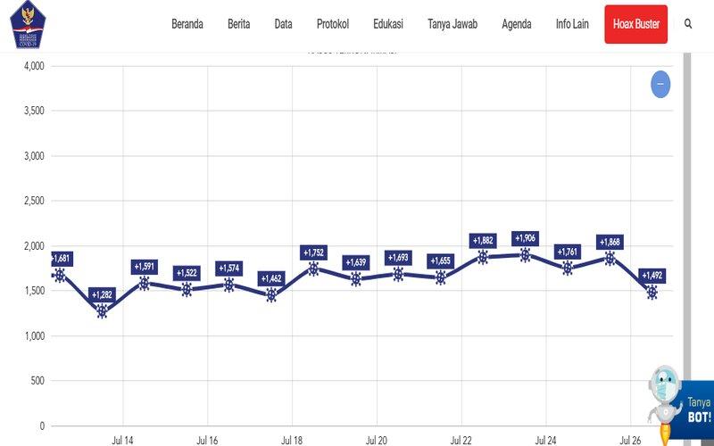 Update Corona 26 Juli Kumulatif Positif 98 778 Kasus Begini Pertambahan 15 Hari Terakhir Kabar24 Bisnis Com