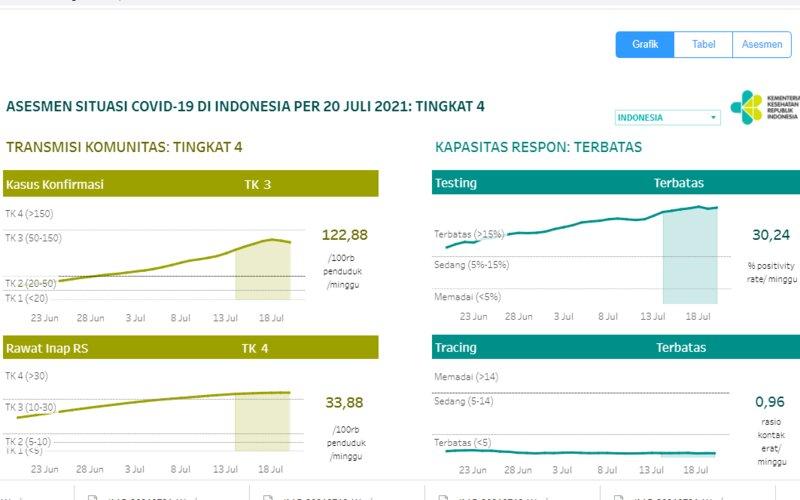 Indikator penanganan Covid-19 di Indonesia per 20 Juli. (Kemenkes)