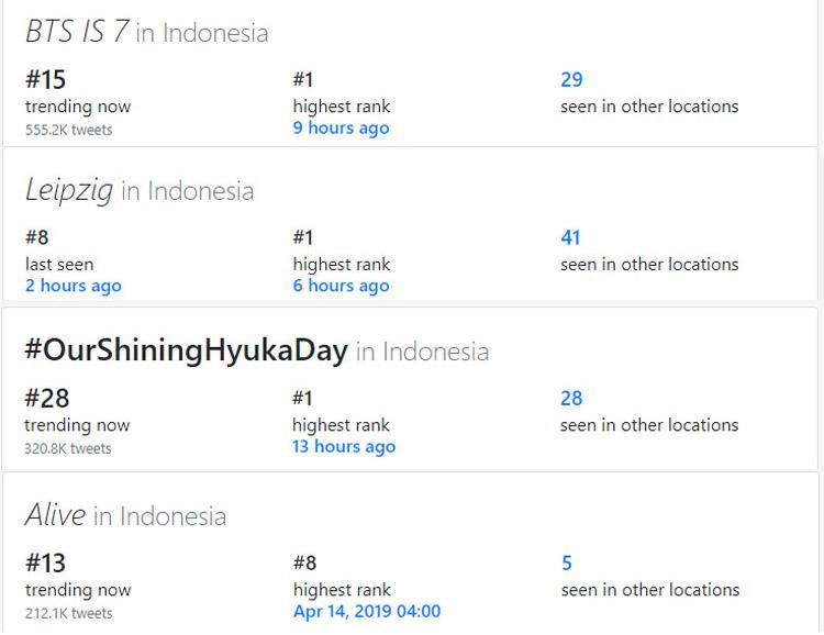 Empat besar tweet topok dan tagar twitter di Indonesia darigetdaytrends.com