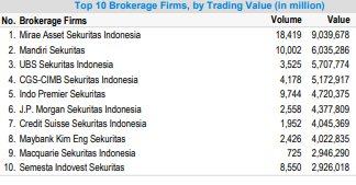 sekuritas, broker, saham, bursa, bei, bursa efek indonesia, top broker