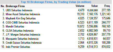top broker