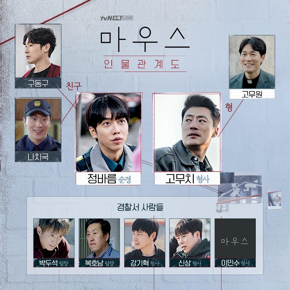 sinopsis drakor drama korea mouse