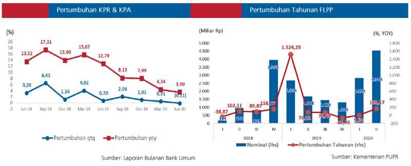 Pertumbuhan pembiayaan FLPP