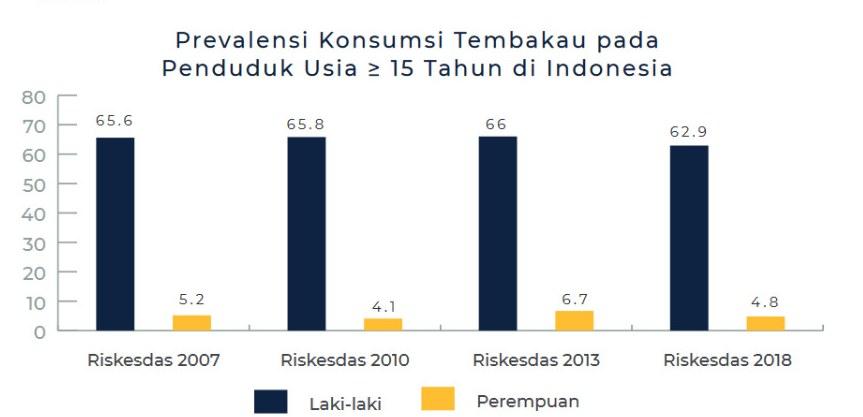 prevalensi konsumsi rokok di indonesia, jumlah perokok Indonesia