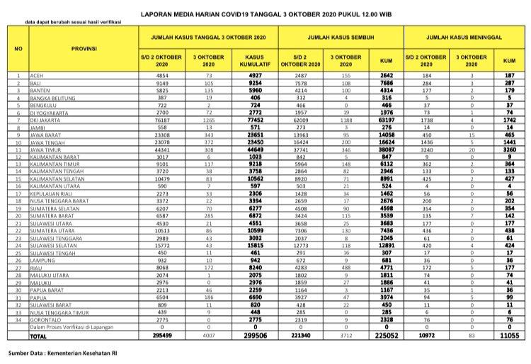 update covid, virus corona, provinsi tertinggi kematian