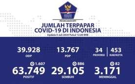 Masih Tinggi, Kasus Covid-19 Baru Capai 9.739 dalam Sepekan