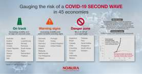 Nomura: Indonesia dan Singapura di Zona Bahaya Gelombang Kedua Covid-19