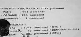 1.264 Kasus Covid-19 Secapa AD Tulari 264 Personel Organik, Pakar Ingatkan Pentingnya 3 M